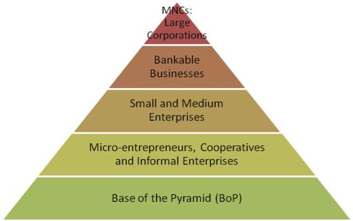 Economic Pyramid