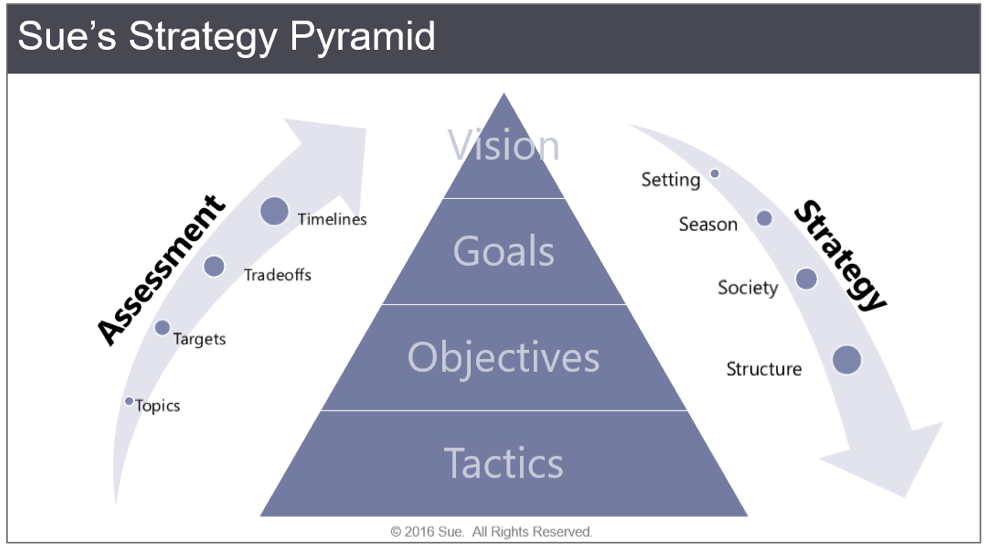 Sue Strategy Pyramid 1