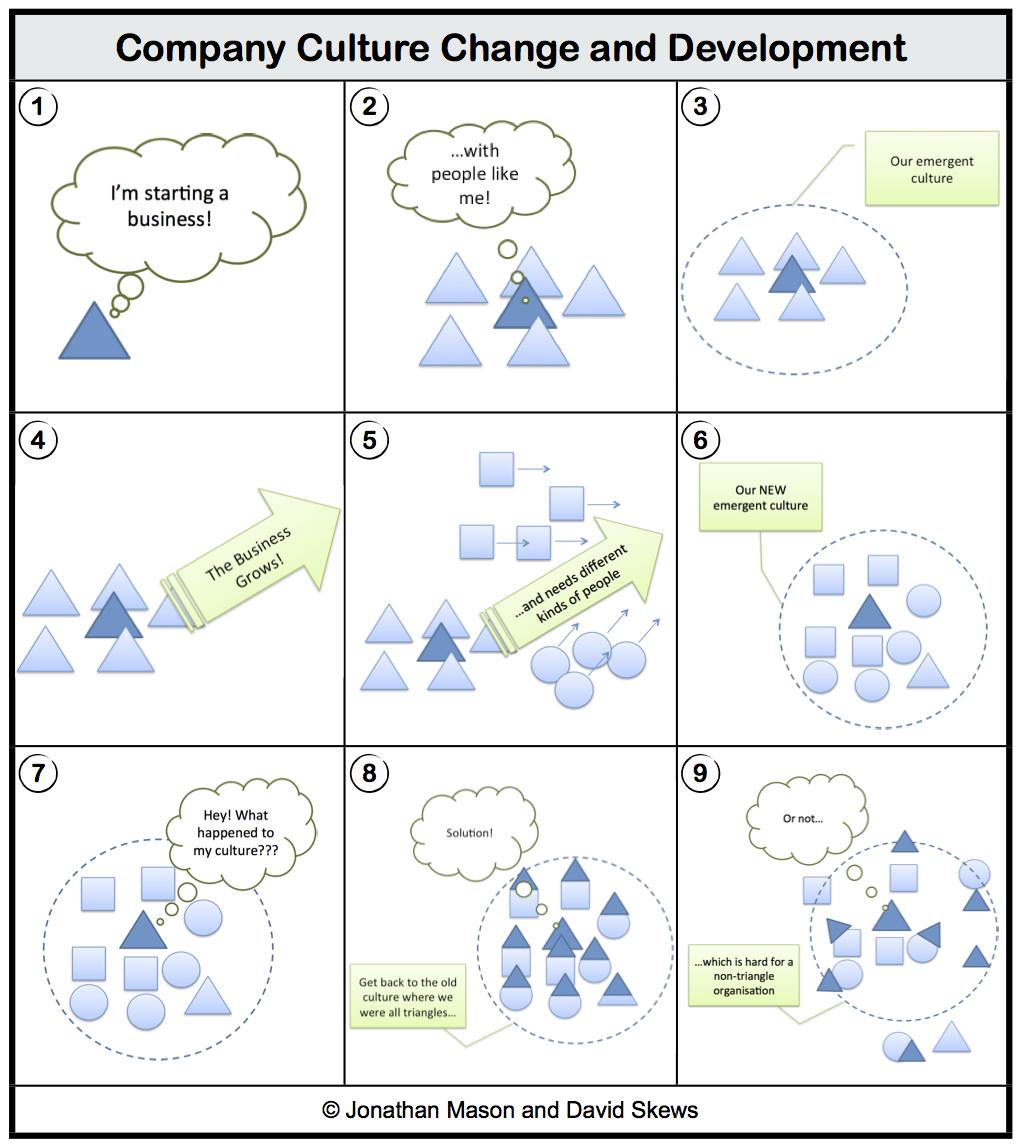 Company Culture Graphic