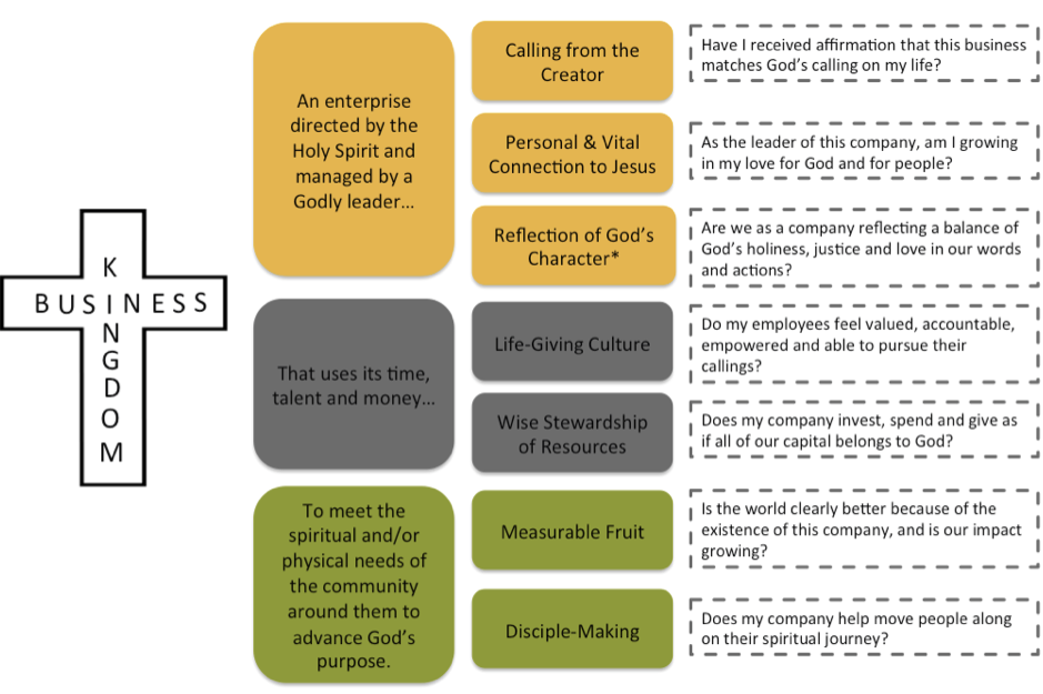 7 Markers for a Kingdom Business: A Framework for